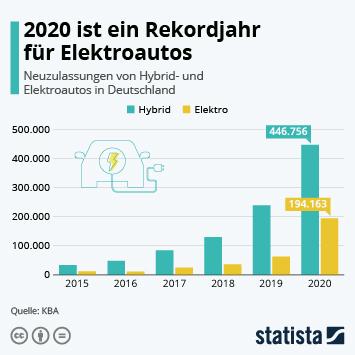Neuzulassungen von Hybrid- und Elektroautos in Deutschland